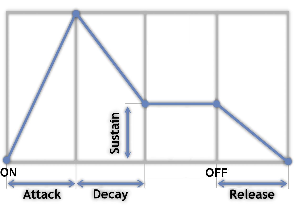 Schéma de l'enveloppe ADSR